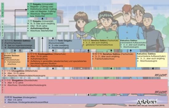 Grafik jap. Schulsystem